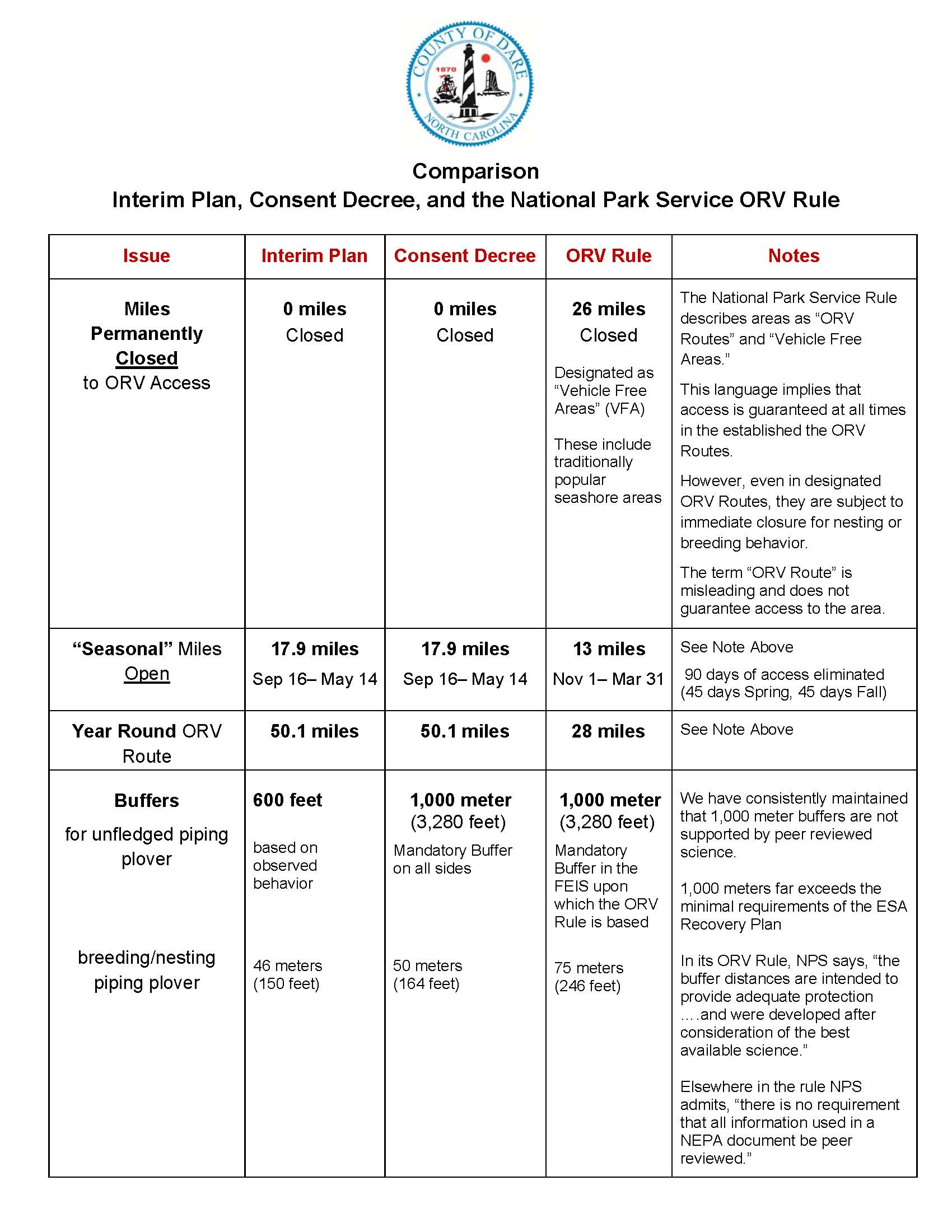 5-3-12 4094- beach access comparison chart_page_1